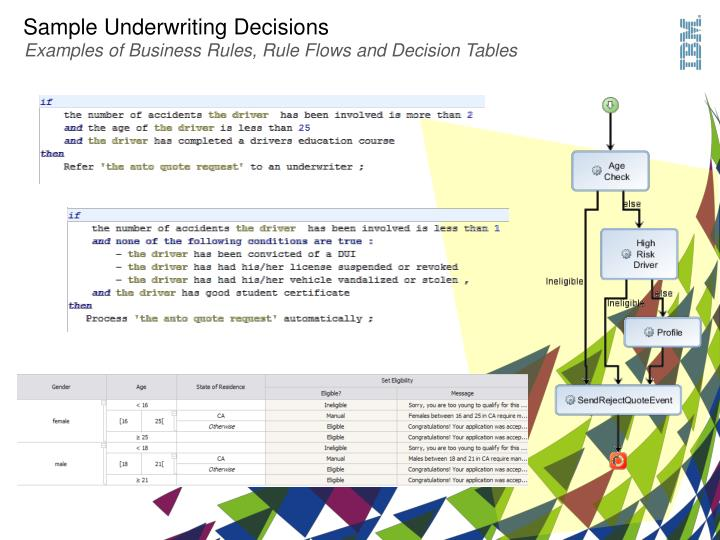 Sample Underwriting Decisions