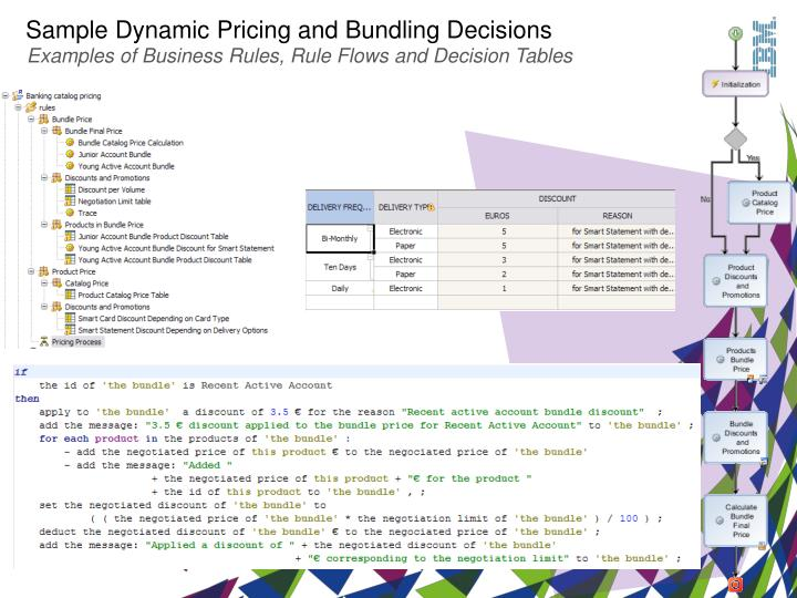 Sample Dynamic Pricing and Bundling Decisions