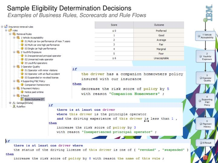 Sample Eligibility Determination Decisions