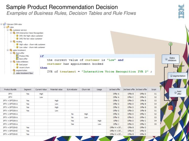 Sample Product Recommendation Decision