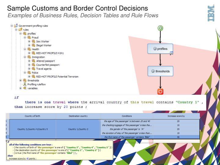 Sample Customs and Border Control Decisions