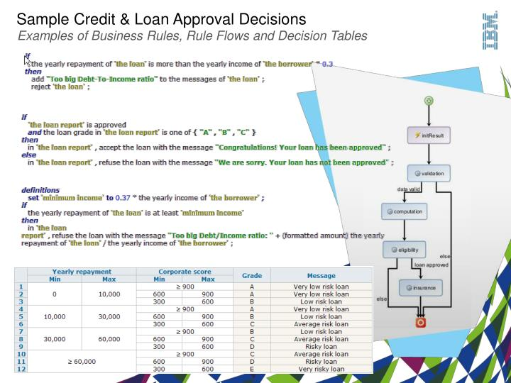 Sample Credit & Loan Approval Decisions