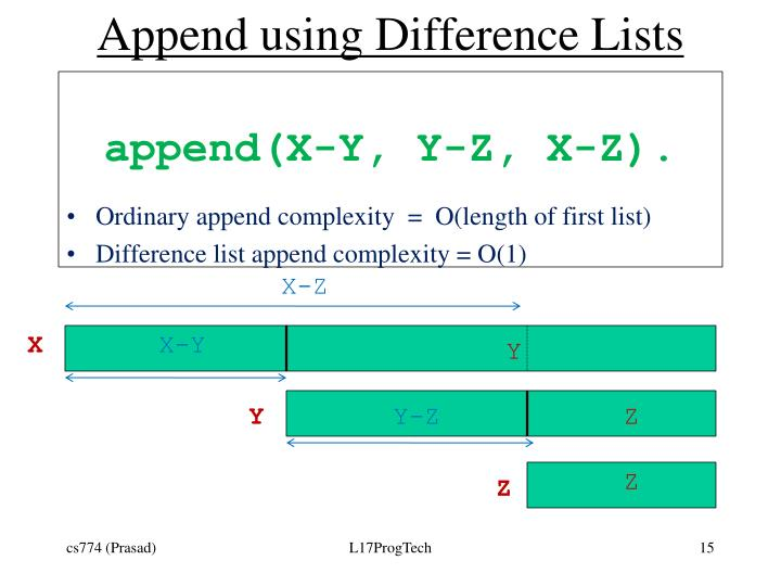 Append using Difference Lists