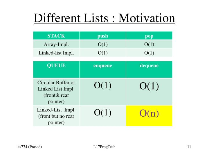Different Lists : Motivation