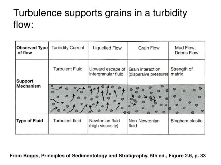Turbulence supports grains in a turbidity flow: