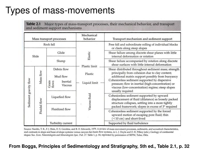 Types of mass-movements