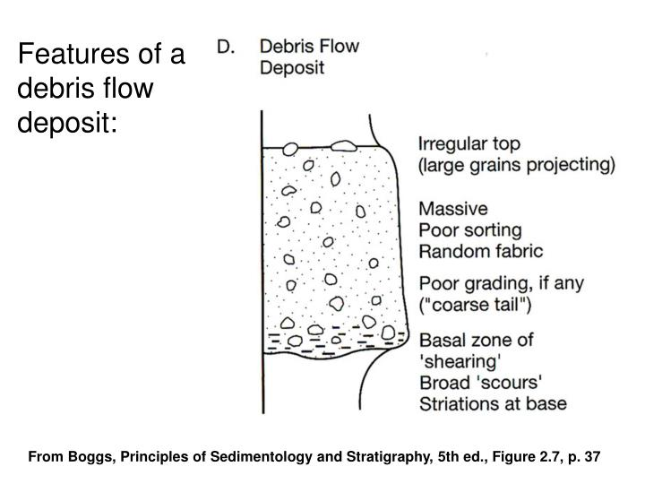 Features of a debris flow deposit: