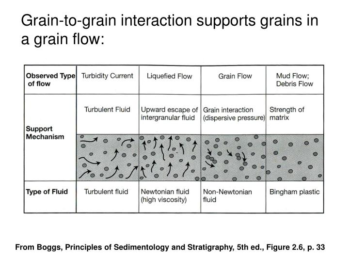 Grain-to-grain interaction supports grains in a grain flow: