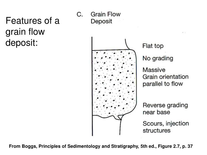 Features of a grain flow deposit: