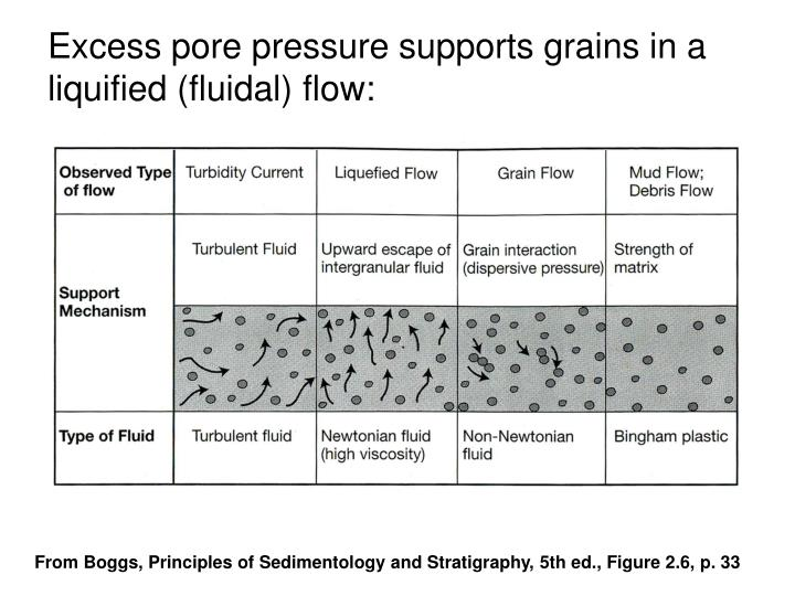 Excess pore pressure supports grains in a liquified (fluidal) flow: