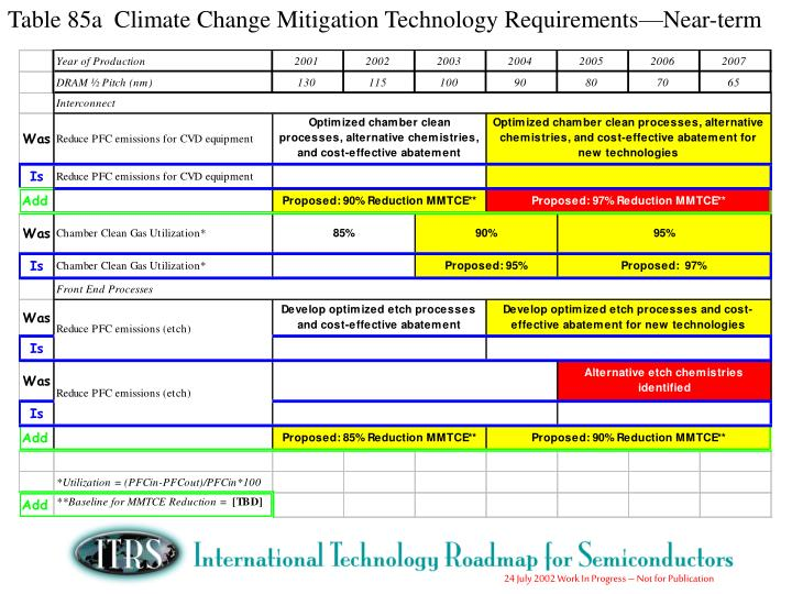 Table 85a  Climate Change Mitigation Technology Requirements—Near-term
