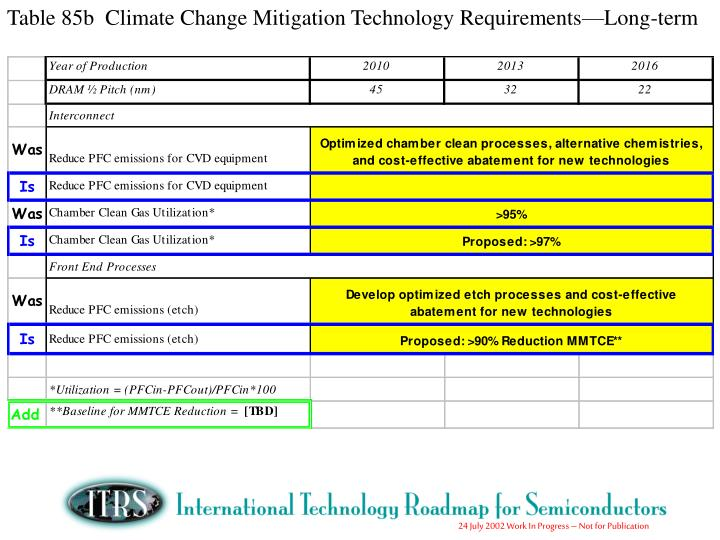 Table 85b  Climate Change Mitigation Technology Requirements—Long-term