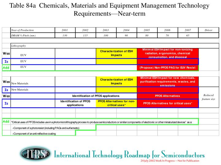 Table 84a  Chemicals, Materials and Equipment Management Technology Requirements—Near-term