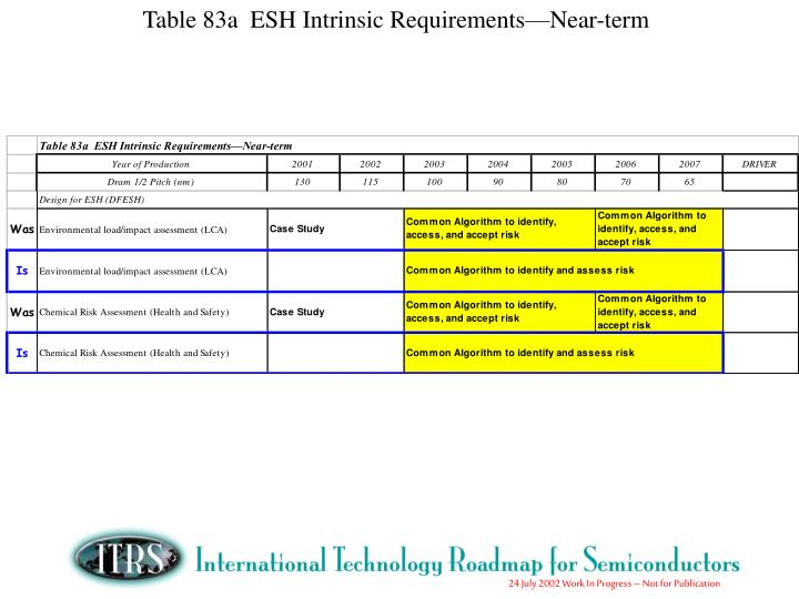 Table 83a  ESH Intrinsic Requirements—Near-term