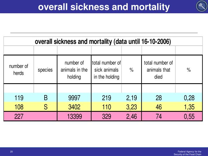 overall sickness and mortality