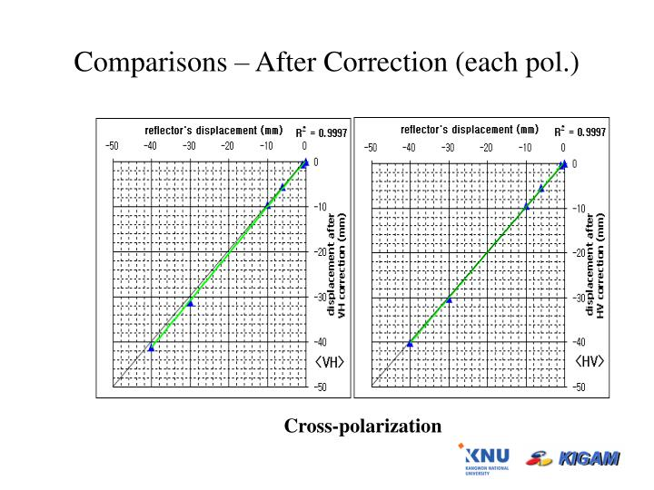 Comparisons – After Correction (each pol.)