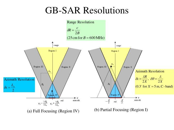 GB-SAR Resolutions