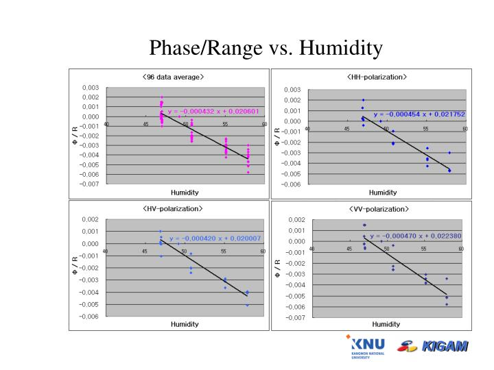 Phase/Range vs. Humidity