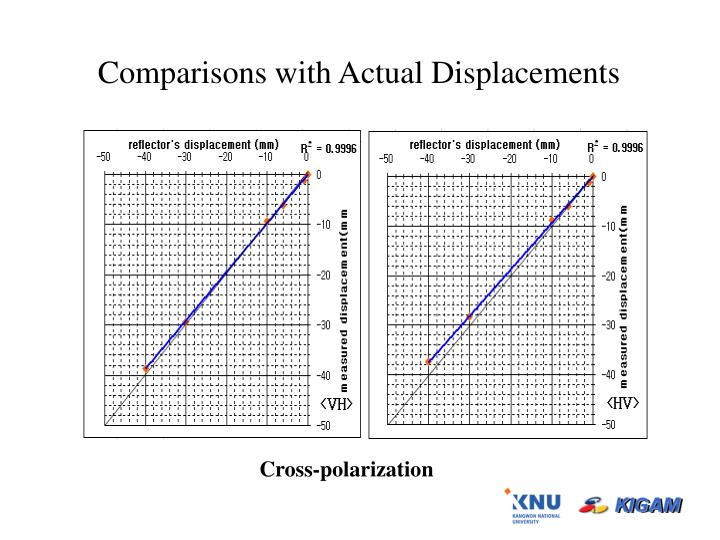 Comparisons with Actual Displacements