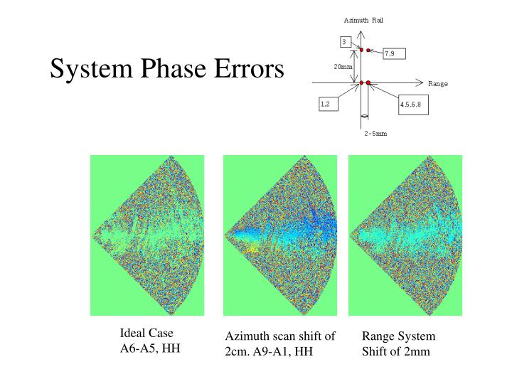 System Phase Errors