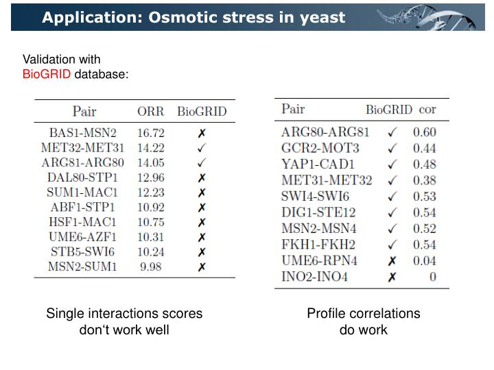 Application: Osmotic stress in yeast