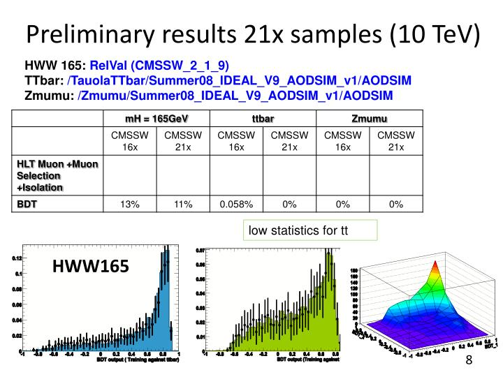 Preliminary results 21x samples (10 TeV)