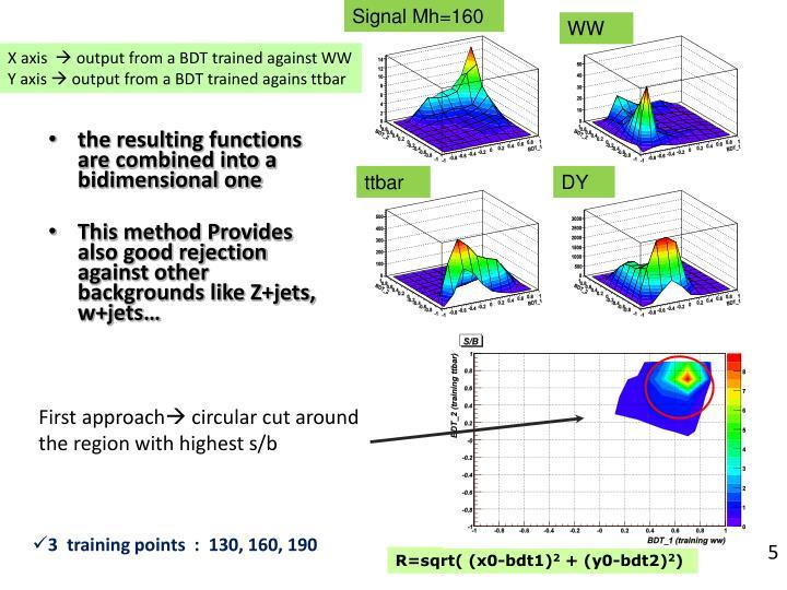 Signal Mh=160