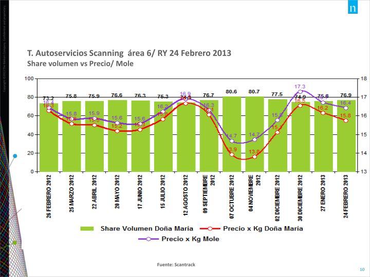 T. Autoservicios Scanning  área 6/ RY 24 Febrero 2013