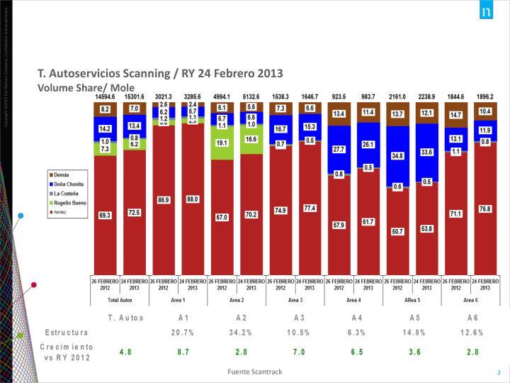 T. Autoservicios Scanning / RY 24 Febrero 2013
