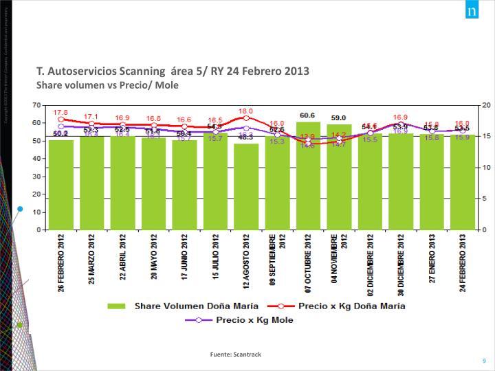 T. Autoservicios Scanning  área 5/ RY 24 Febrero 2013