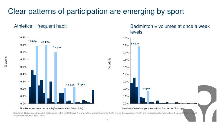 Clear patterns of participation are emerging by sport
