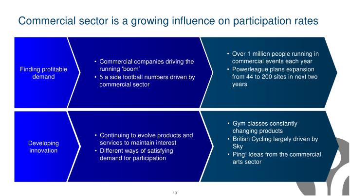 Commercial sector is a growing influence on participation rates