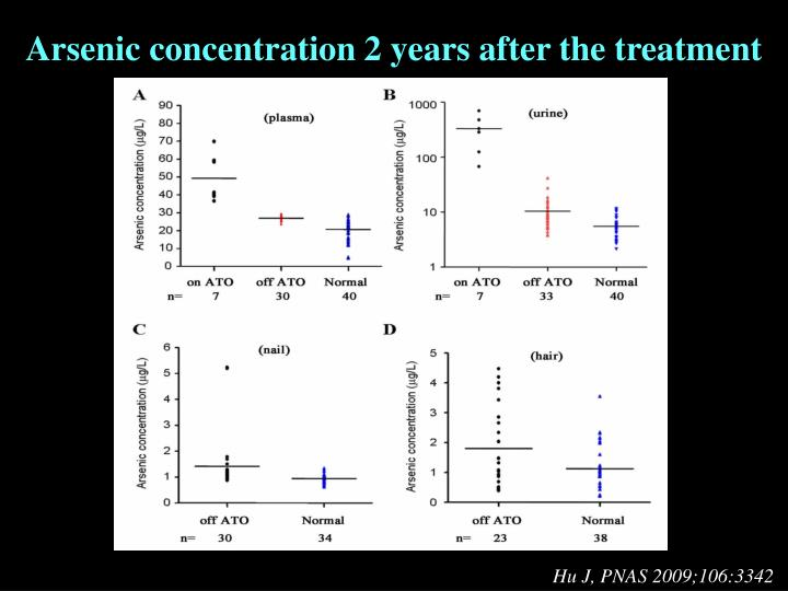 Arsenic concentration 2 years after the treatment