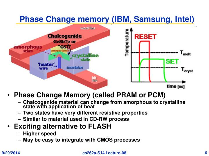 Phase Change memory (IBM, Samsung, Intel)