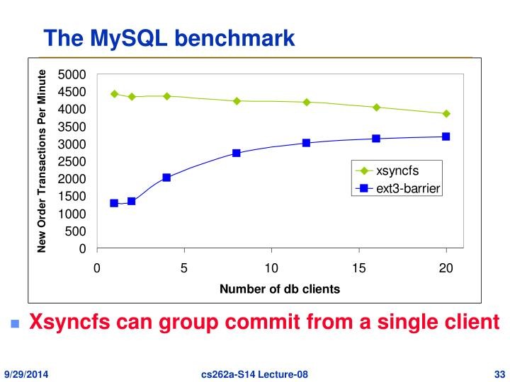 The MySQL benchmark