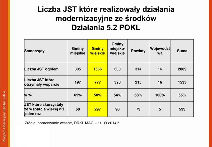 Liczba JST które realizowały działania modernizacyjne ze środków