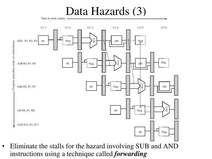 Data Hazards (3)