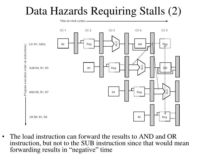 Data Hazards Requiring Stalls (2)