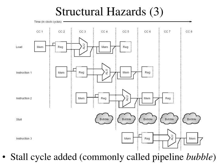 Structural Hazards (3)