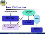 basic vm structure