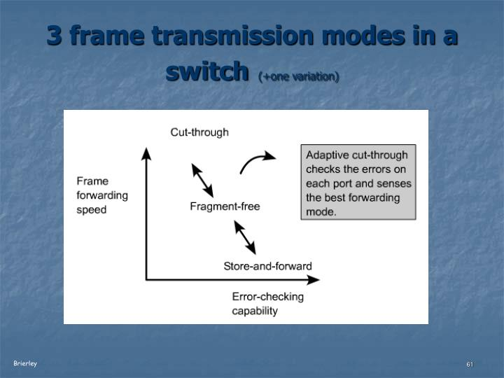3 frame transmission modes in a switch