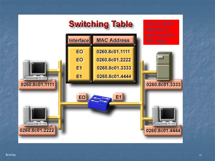 Source MAC address is used to build this table