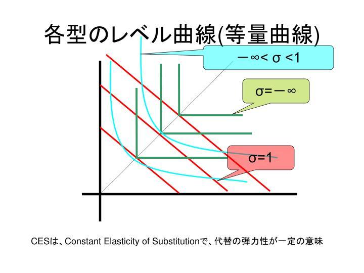 各型のレベル曲線