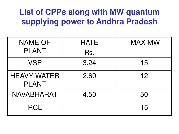 List of CPPs along with MW quantum supplying power to Andhra Pradesh