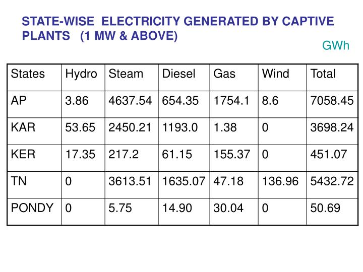 STATE-WISE  ELECTRICITY GENERATED BY CAPTIVE PLANTS   (1 MW & ABOVE)