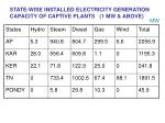 state wise installed electricity generation capacity of captive plants 1 mw above