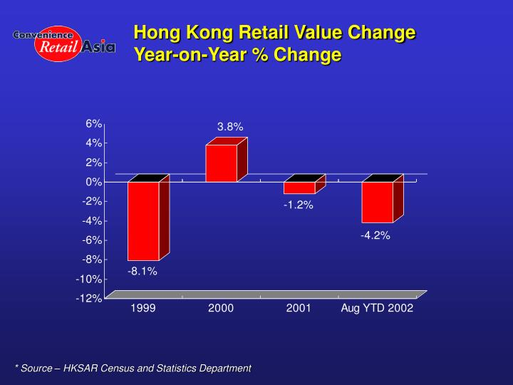 Hong kong retail value change year on year change
