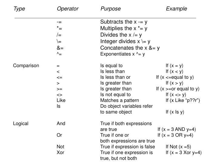 Type Operator Purpose Example