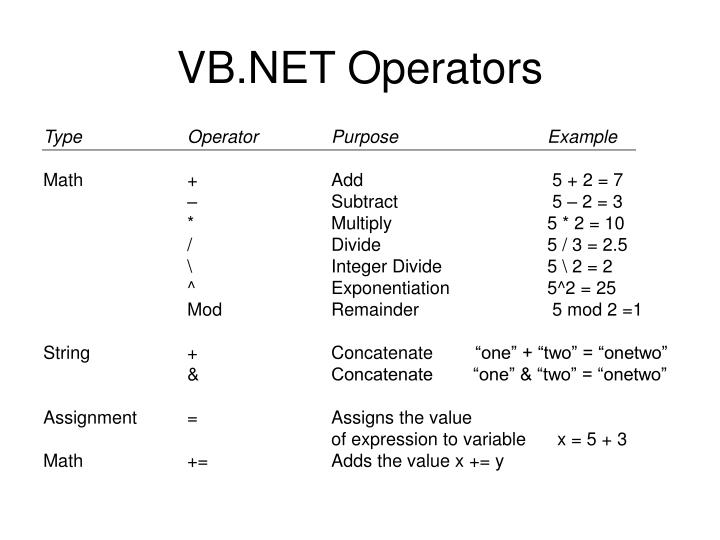 VB.NET Operators