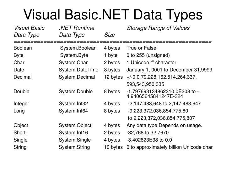Visual Basic.NET Data Types